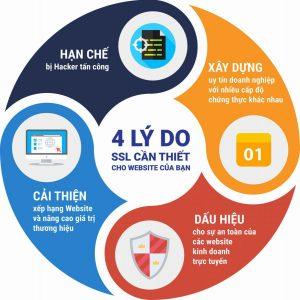 4 lý do SSL cần thiết cho Webiste của bạn