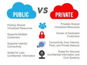 Public Cloud là gì? Public Cloud và Private Cloud khác nhau thế nào? (4)