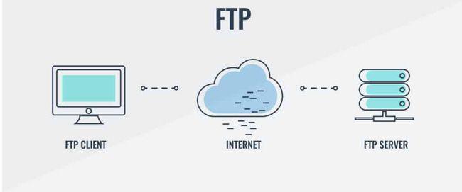 So sánh FTP, FTPS và SFTP – Nên sử dụng giao thức nào? (1)