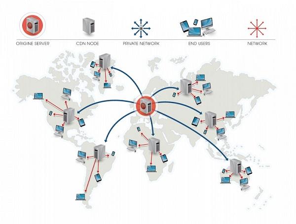 CDN là gì - 4 lợi ích to lớn của CDN mang lại cho website