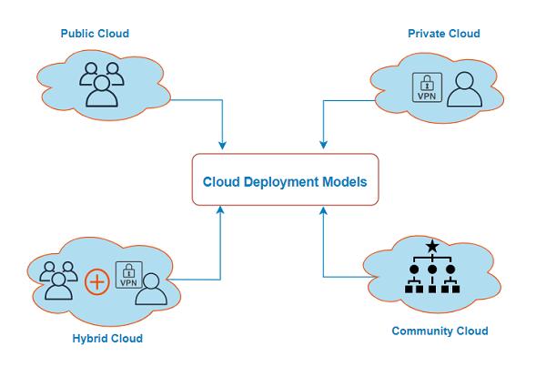 Cloud Computing là gì? Các mô hình triển khai Cloud Computing (2)
