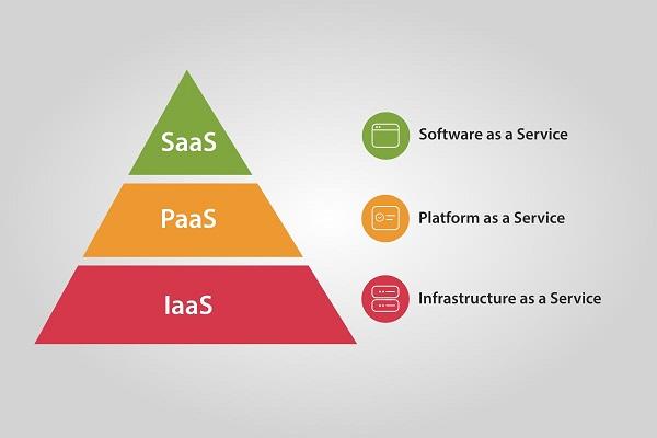Cloud Computing là gì? Các mô hình triển khai Cloud Computing (3)