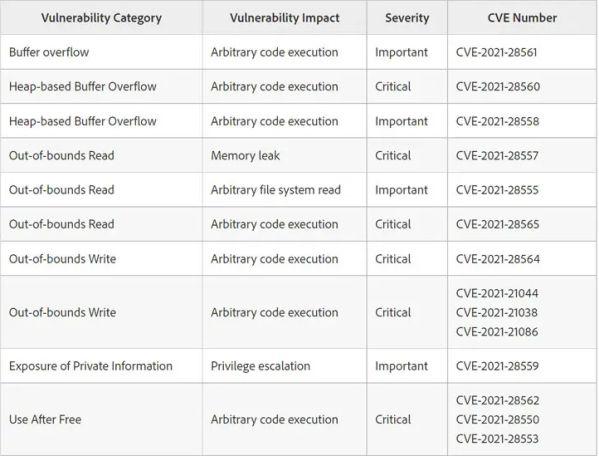 Adobe đã phát hành bản cập nhật để sửa lỗ hổng Zero-Day 3