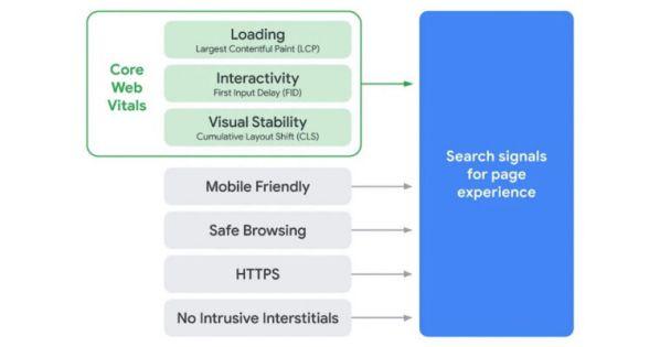 Core Web Vital update vào tháng 6 tới có ảnh hưởng gì đến SEO?2
