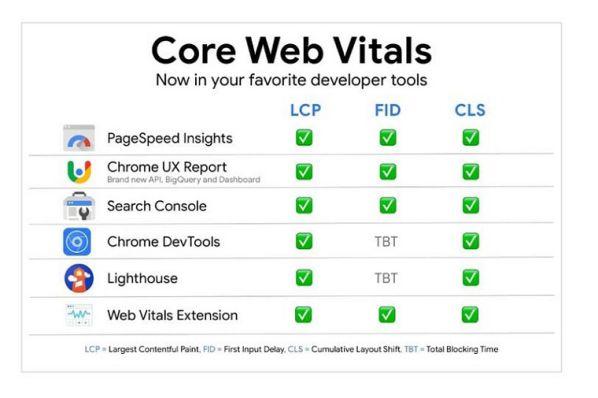 Core Web Vital update vào tháng 6 tới có ảnh hưởng gì đến SEO?5