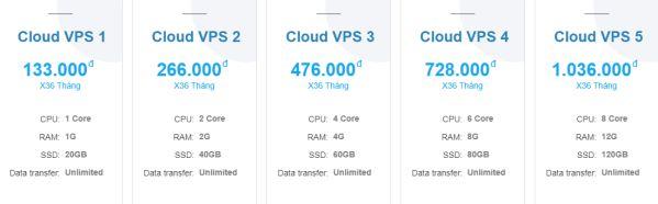 So sánh Cloud VPS với VPS thường, cái nào tốt và nhiều ưu điểm hơn? 4