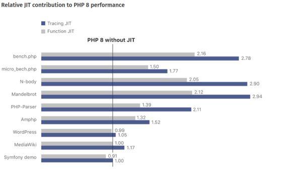 Phiên bản PHP 8.0 có gì mới? Soi kỹ rồi mới quyết định lên PHP 8 2