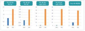 Cloud VPS SSD và Cloud VPS HDD khác nhau như thế nào? (3)