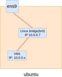 Hướng dẫn cài đặt KVM, tạo máy ảo KVM trên Ubuntu (1)