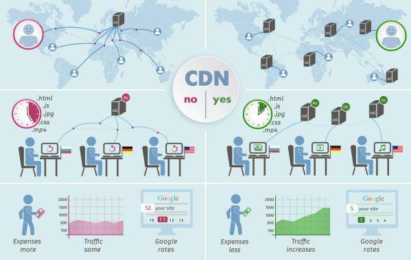 Nằm lòng 6 tiêu chí để lựa chọn nhà cung cấp CDN chất lượng 3