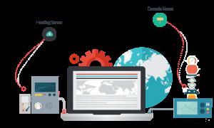 Xây dựng website cần những gì? Quy trình các bước tạo website? (3)