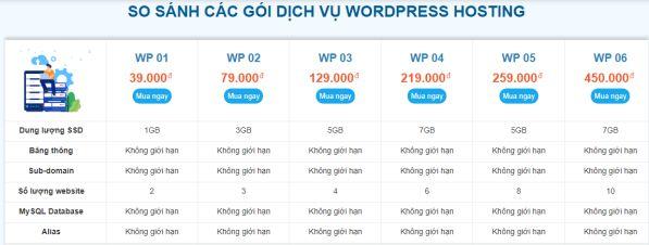 Gói WordPress Hosting giá rẻ chất lượng giúp tăng tốc website 3